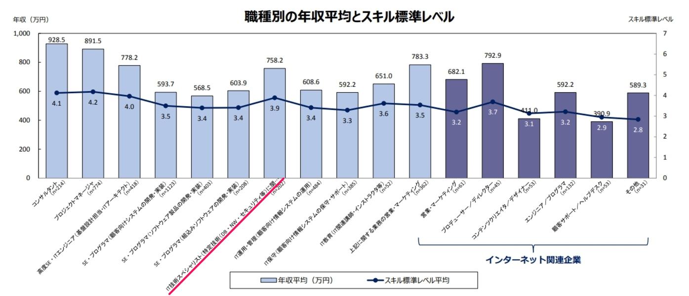 IT関連産業の給与等に関する実態調査結果